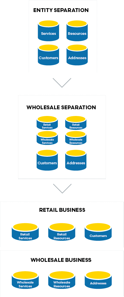 blog-data-migration-wholesale-2020