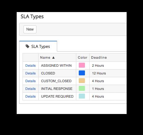 Add-on-sla-types.png