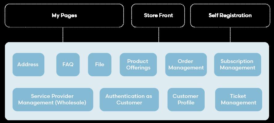 customer-portal-backen-web