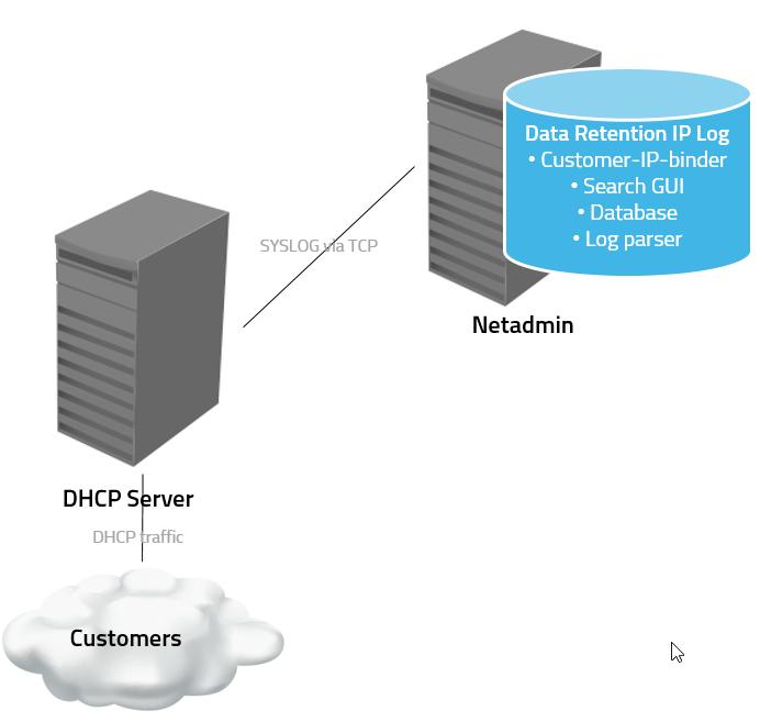 Data retention ip log